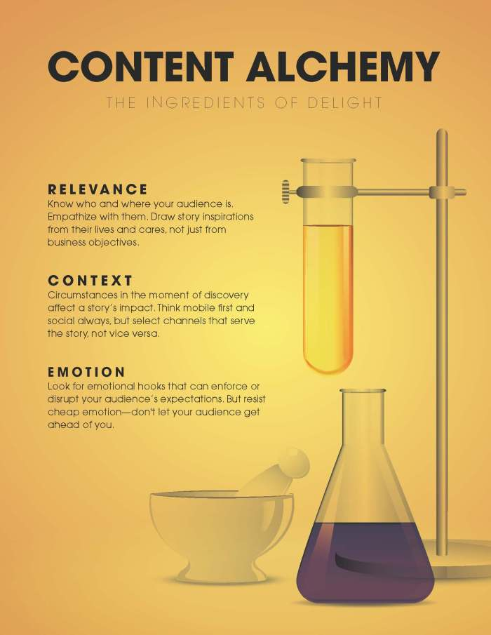 Content alchemy infographic